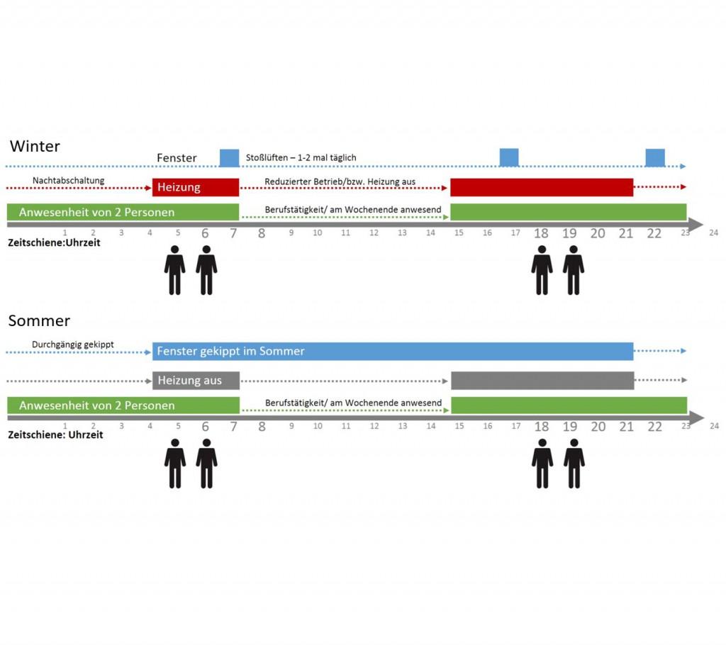 Analyse Nutzungsverhalten
