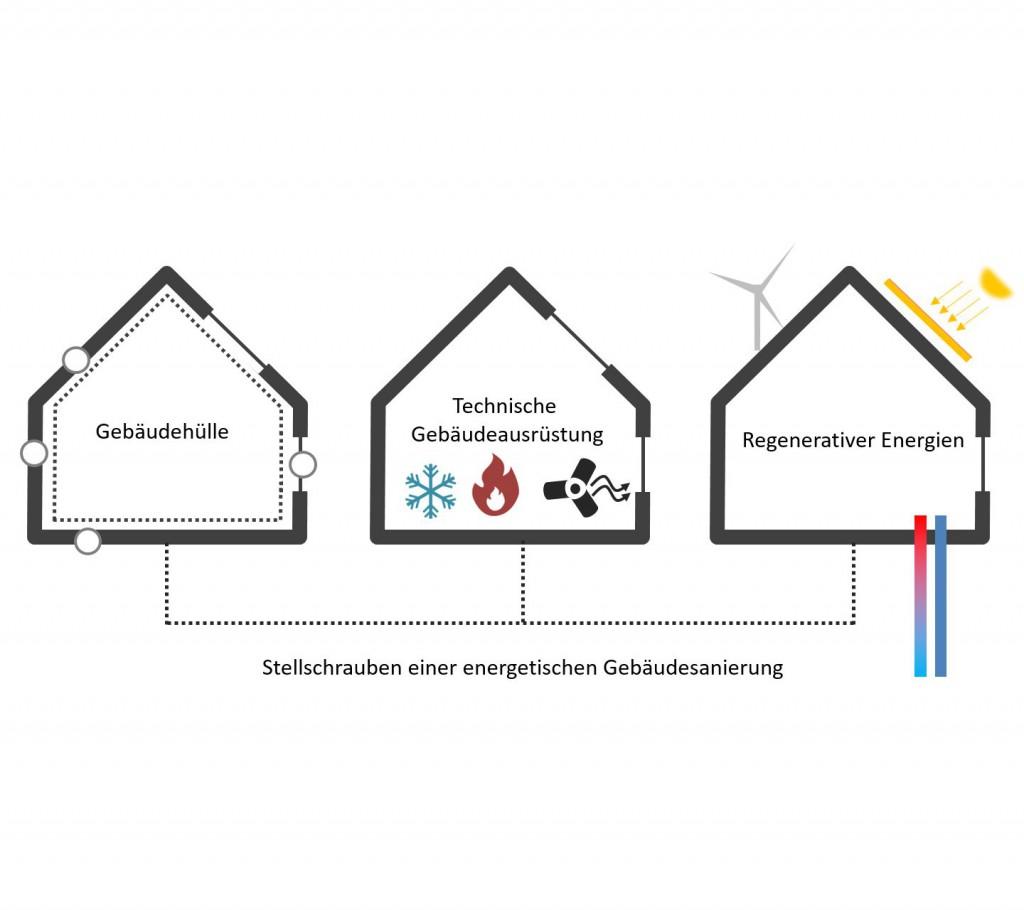 Stellschrauben einer energetischen Gebäudesanierung